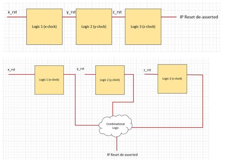 Reset Removal in Multi Clock Domain