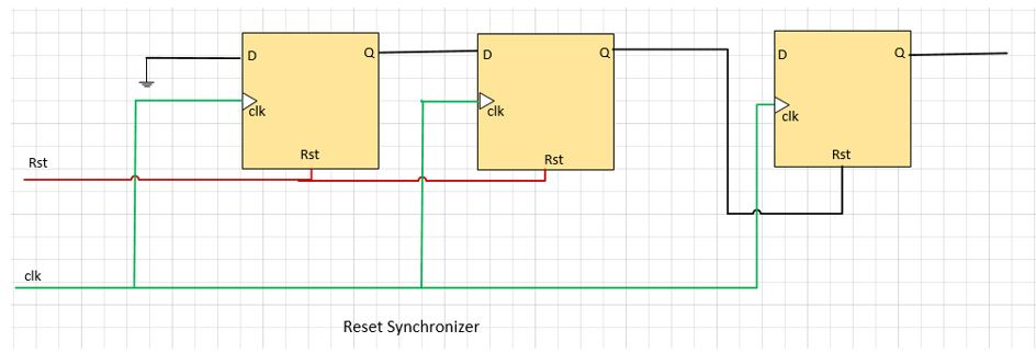 Reset Synchronizer