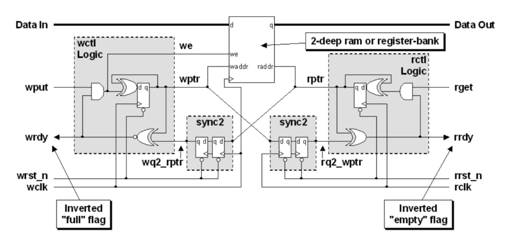 2 Register 1 depth Async Fifo Synchronizer
