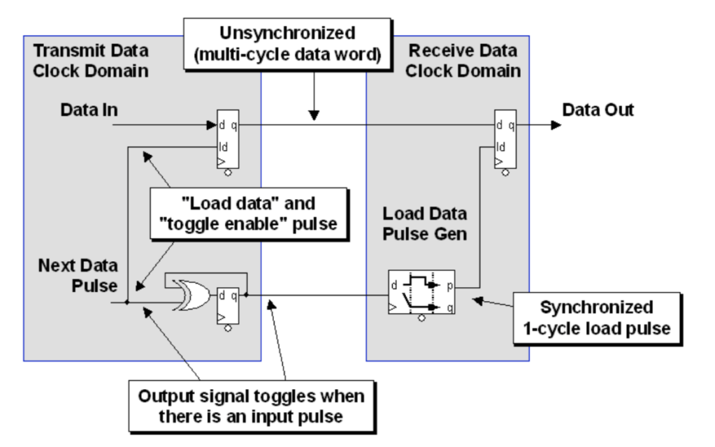 Synchronized Load Pulse